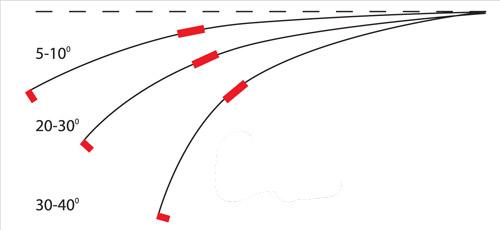 Рекомендуемый изгиб кивка в зависимости от типа используемых мормышек