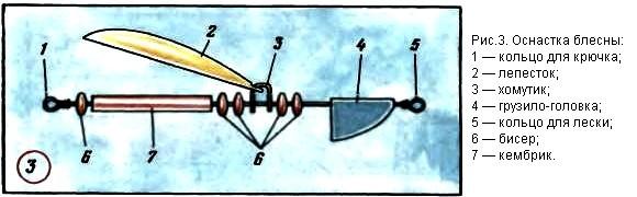 как сделать хомут для блесны вертушки